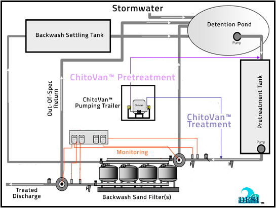Dungeness Environmental Solutions, Inc. - ChitoVan™ Passive Treatment Example